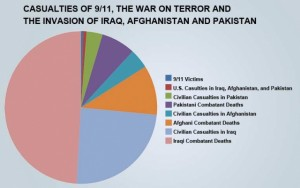 Pie chart data is based on Physicians for Social Responsibility studies. See http://www.middleeasteye.net/columns/unworthy-victims-western-wars-have-killed-four-million-muslims-1990-39149394.